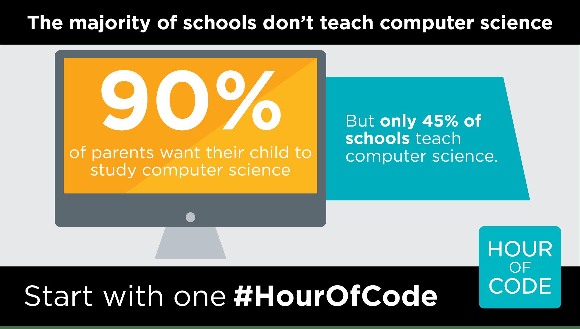 Οι μαθητές μας αλλάζουν το μέλλον με την Ώρα του Κώδικα
